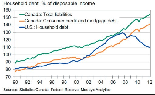 household debt canada statistic mortgages